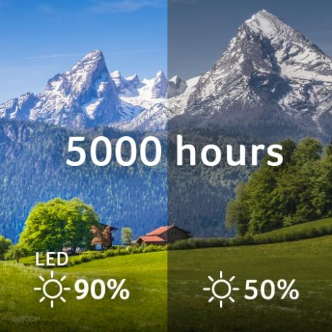 Long-Lasting LED Brightness Consistency