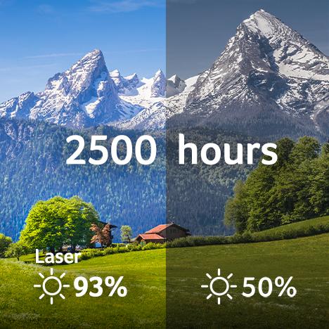 Long-lasting Brightness Consistency_Laser