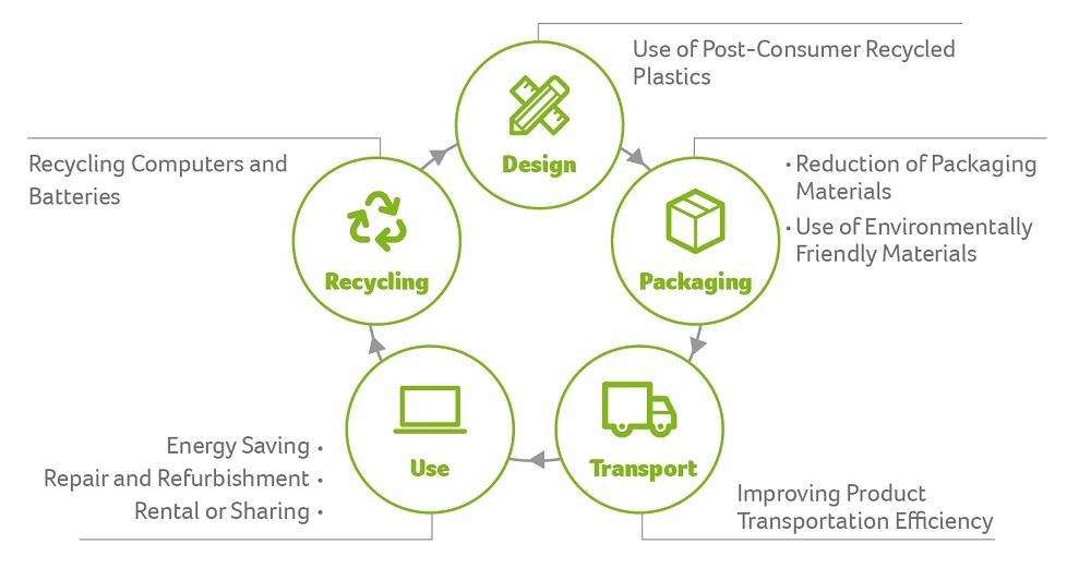 0c256c0288310 Use of Post-Consumer Recycled Plastics
